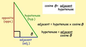 cosine ratio